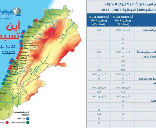 12 موقعاً مأموناً و12 موقعاً غير صالح للسباحة في بحر لبنان صيف 2013