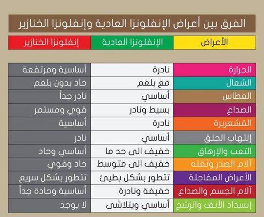 الإنفلونزا تجتاح لبنان وحالات عدة سُجلت في الكورة